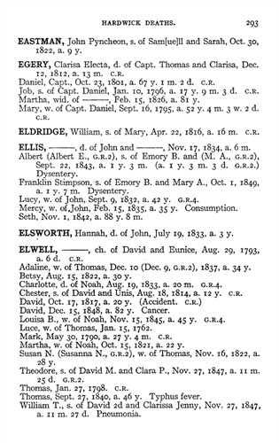 Death Record of Thomas Elwell