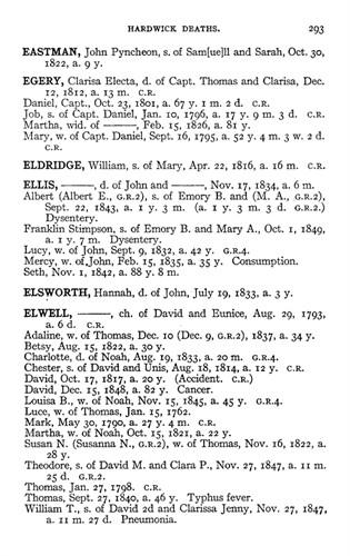 Death Record of Thomas Elwell