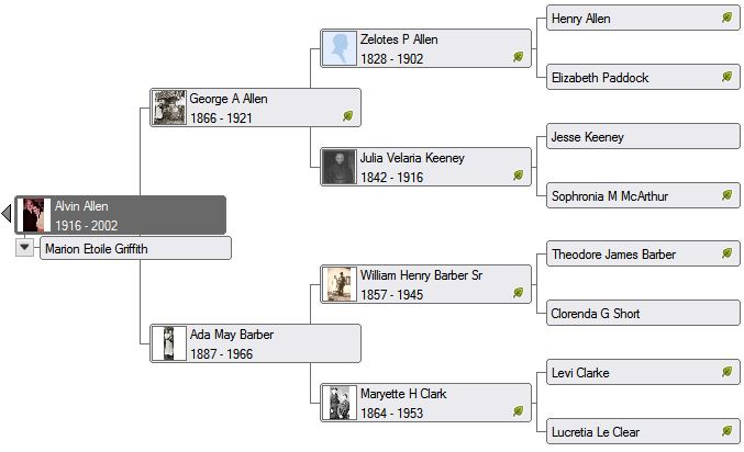 Alvin Allen Lineage (My Grandfather - Father's side)