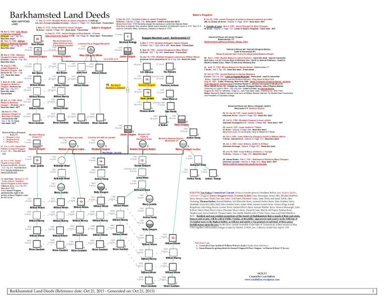 Barkhamsted Land Deeds Chart - Notes by Coni Dubois