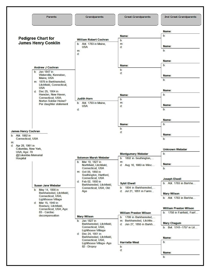Pedigree Chart for  James Henry Conklin