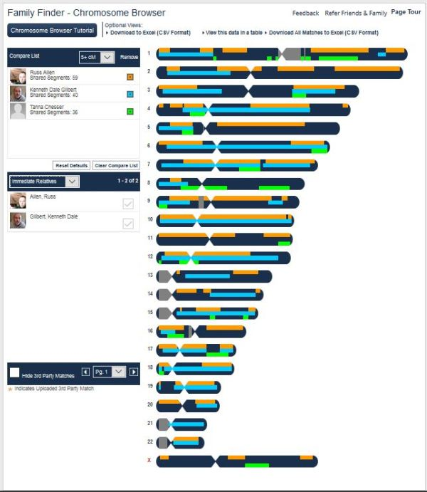 Coni Dubois Chromosome match to Russ Allen - Kenny Gilbert - Tanna Chesser 12-1-17